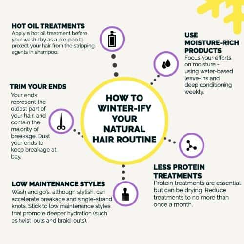an infographic of the winter natural hair routine